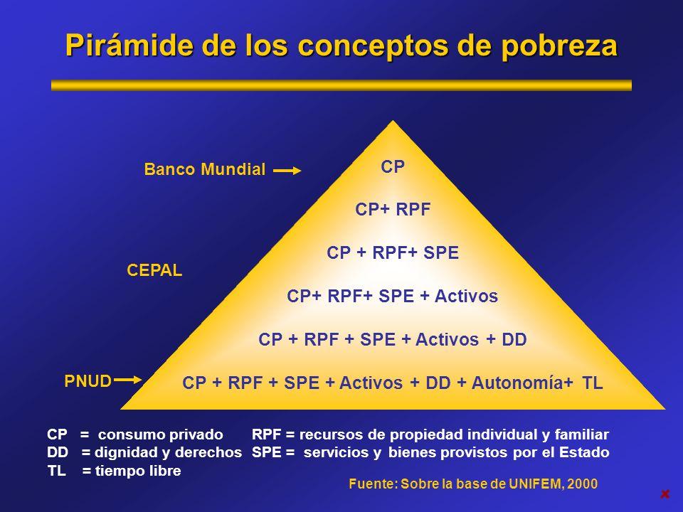 Pirámide de los conceptos de pobreza CP = consumo privadoRPF = recursos de propiedad individual y familiar DD = dignidad y derechos SPE = servicios y