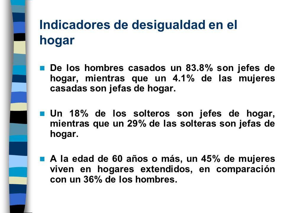 Indicadores de desigualdad en el hogar De los hombres casados un 83.8% son jefes de hogar, mientras que un 4.1% de las mujeres casadas son jefas de ho