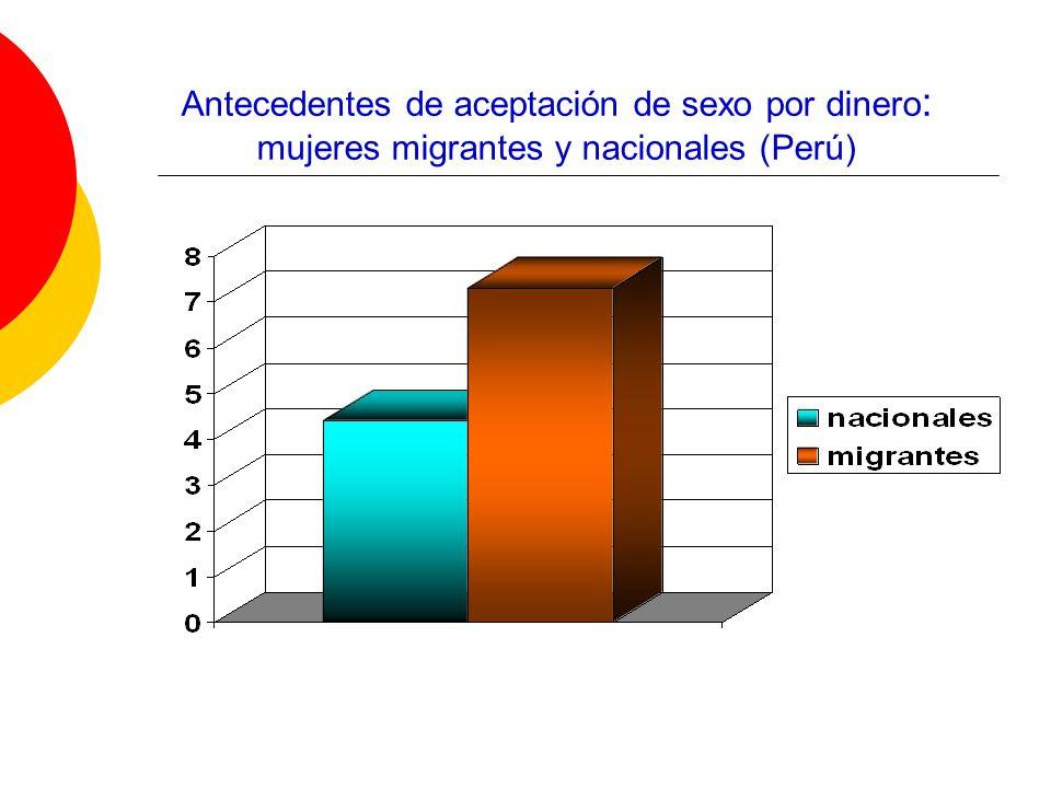 Antecedentes de aceptación de sexo por dinero : mujeres migrantes y nacionales (Perú)