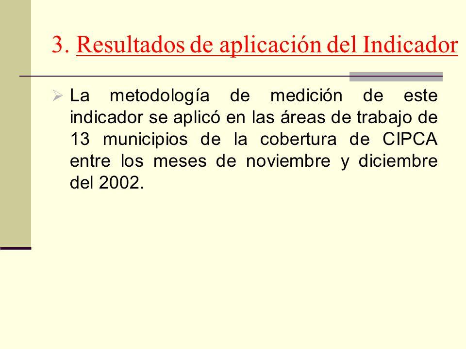 La metodología de medición de este indicador se aplicó en las áreas de trabajo de 13 municipios de la cobertura de CIPCA entre los meses de noviembre