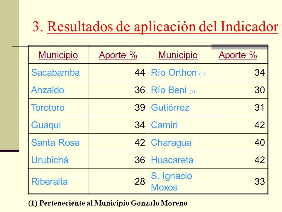 MunicipioAporte %MunicipioAporte % Sacabamba44Río Orthon (1) 34 Anzaldo36Río Beni (1) 30 Torotoro39Gutiérrez31 Guaqui34Camiri42 Santa Rosa42Charagua40