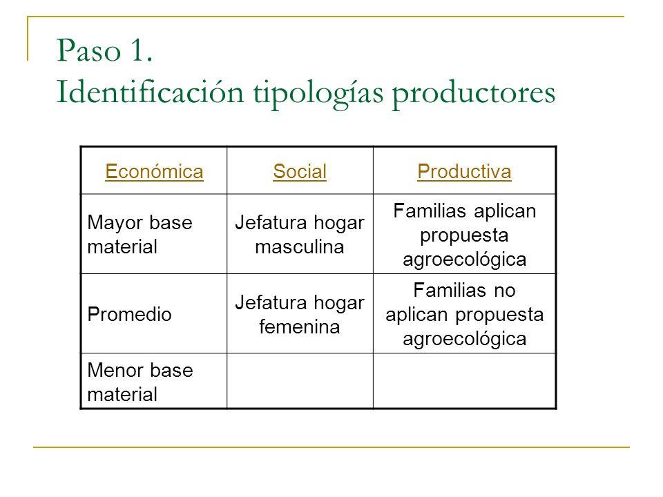 Paso 1. Identificación tipologías productores EconómicaSocialProductiva Mayor base material Jefatura hogar masculina Familias aplican propuesta agroec