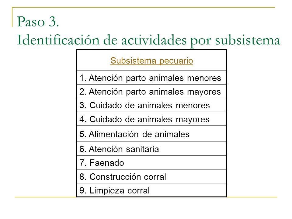 Subsistema pecuario 1. Atención parto animales menores 2. Atención parto animales mayores 3. Cuidado de animales menores 4. Cuidado de animales mayore