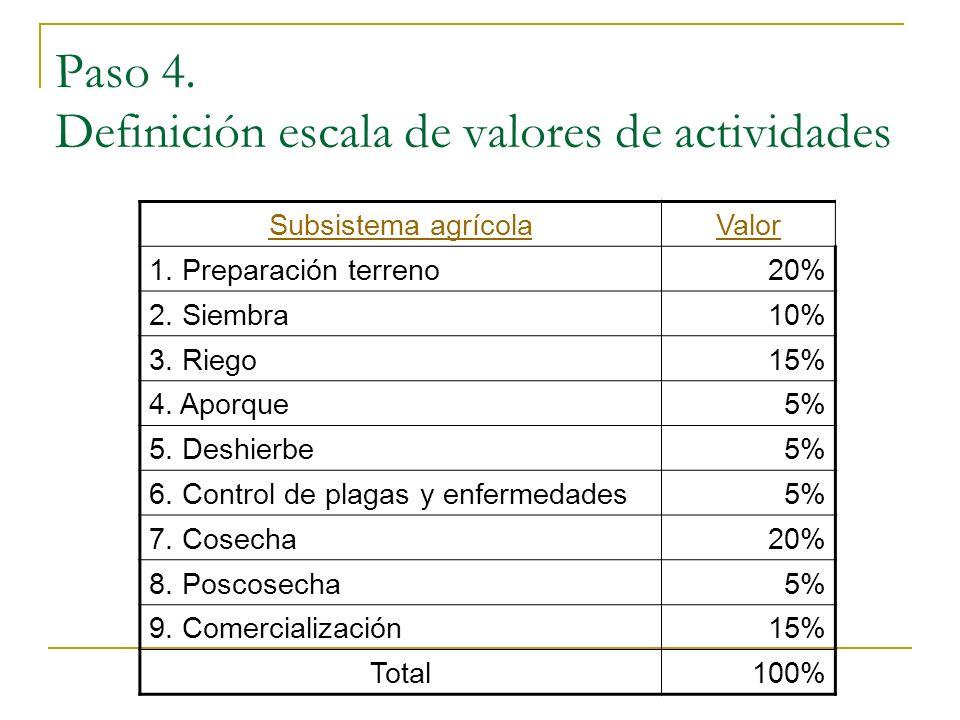 Paso 4. Definición escala de valores de actividades Subsistema agrícolaValor 1. Preparación terreno20% 2. Siembra10% 3. Riego15% 4. Aporque5% 5. Deshi