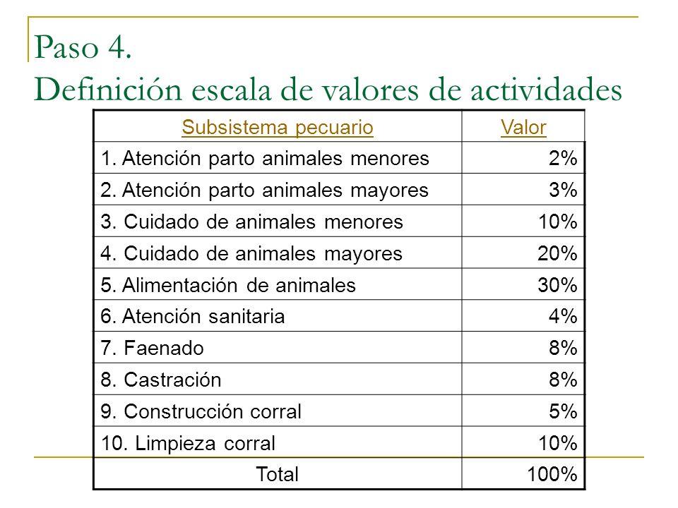 Subsistema pecuarioValor 1. Atención parto animales menores2% 2. Atención parto animales mayores3% 3. Cuidado de animales menores10% 4. Cuidado de ani