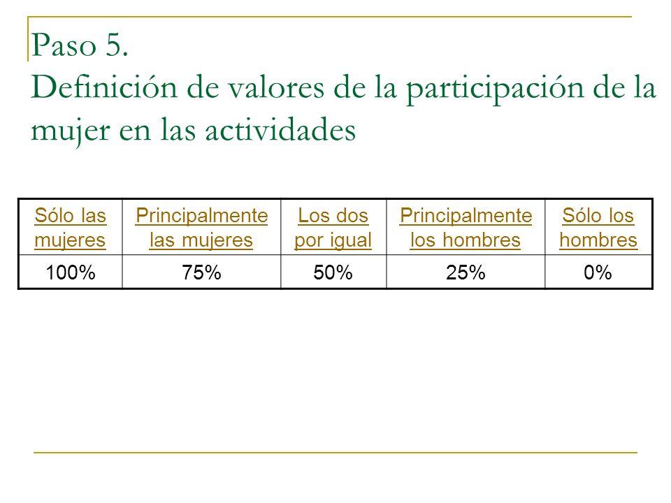 Paso 5. Definición de valores de la participación de la mujer en las actividades Sólo las mujeres Principalmente las mujeres Los dos por igual Princip