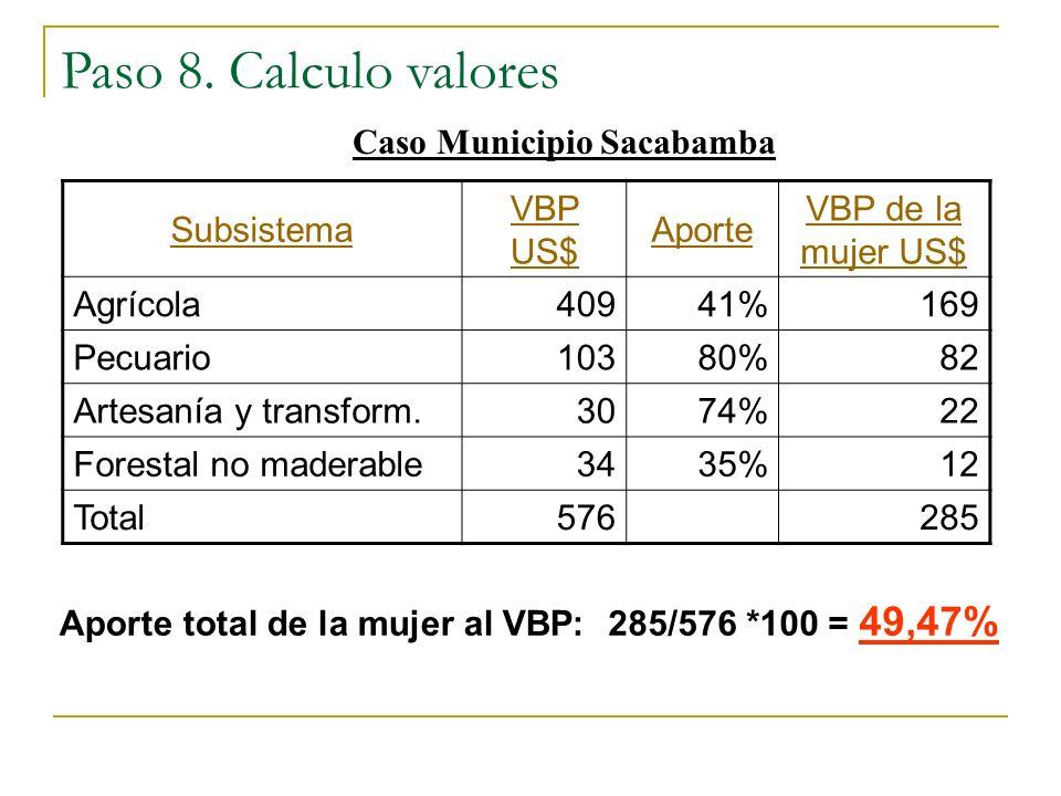 Subsistema VBP US$ Aporte VBP de la mujer US$ Agrícola40941%169 Pecuario10380%82 Artesanía y transform.3074%22 Forestal no maderable3435%12 Total57628