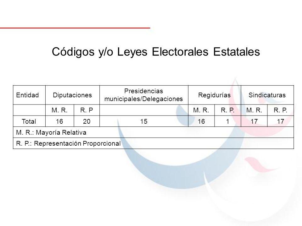 EntidadDiputaciones Presidencias municipales/Delegaciones RegiduríasSindicaturas M. R.R. P M. R.R. P.M. R.R. P. Total16201516117 M. R.: Mayoría Relati