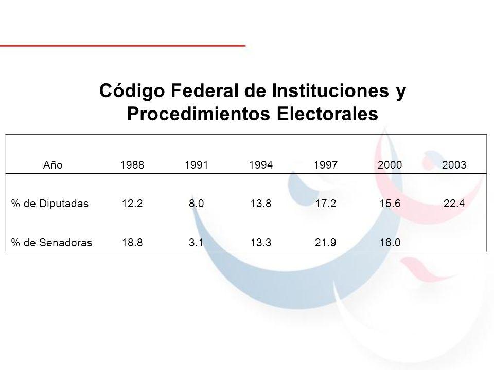 Código Federal de Instituciones y Procedimientos Electorales Año198819911994199720002003 % de Diputadas12.28.013.817.215.622.4 % de Senadoras18.83.113