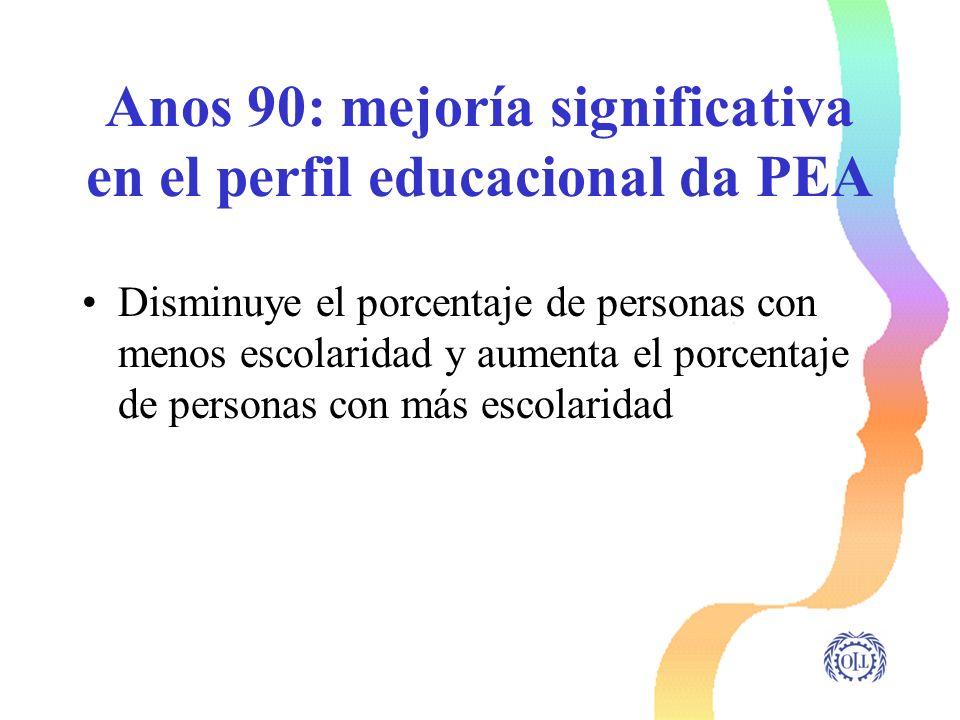 Anos 90: mejoría significativa en el perfil educacional da PEA Disminuye el porcentaje de personas con menos escolaridad y aumenta el porcentaje de pe