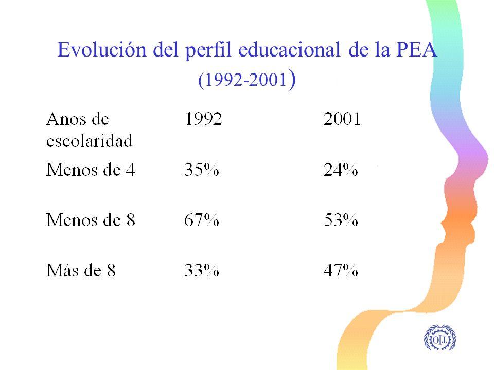 Evolución del perfil educacional de la PEA (1992-2001 )