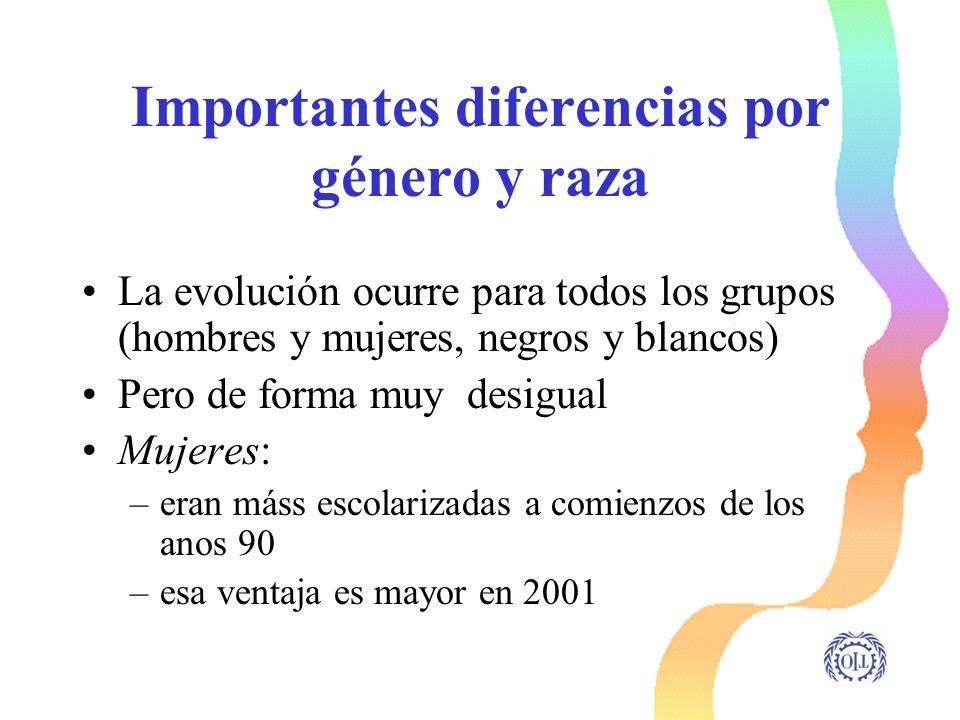 Importantes diferencias por género y raza La evolución ocurre para todos los grupos (hombres y mujeres, negros y blancos) Pero de forma muy desigual M