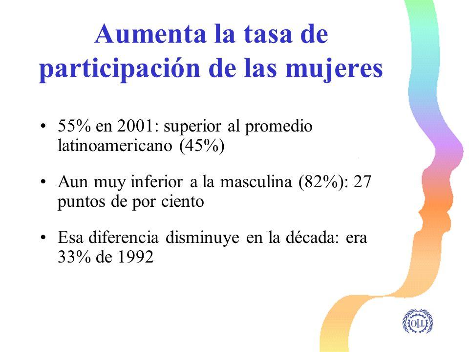 Aumenta la tasa de participación de las mujeres 55% en 2001: superior al promedio latinoamericano (45%) Aun muy inferior a la masculina (82%): 27 punt