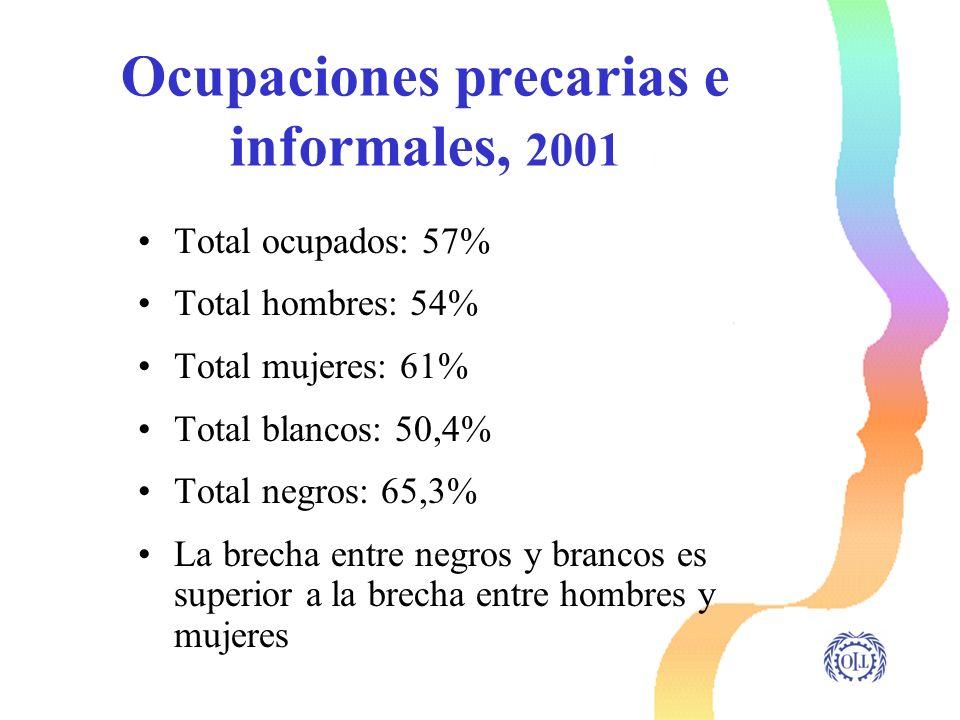 Ocupaciones precarias e informales, 2001 Total ocupados: 57% Total hombres: 54% Total mujeres: 61% Total blancos: 50,4% Total negros: 65,3% La brecha