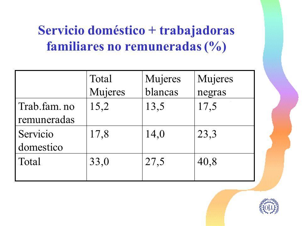 Servicio doméstico + trabajadoras familiares no remuneradas (%) 40,827,533,0Total 23,314,017,8Servicio domestico 17,513,515,2Trab.fam. no remuneradas