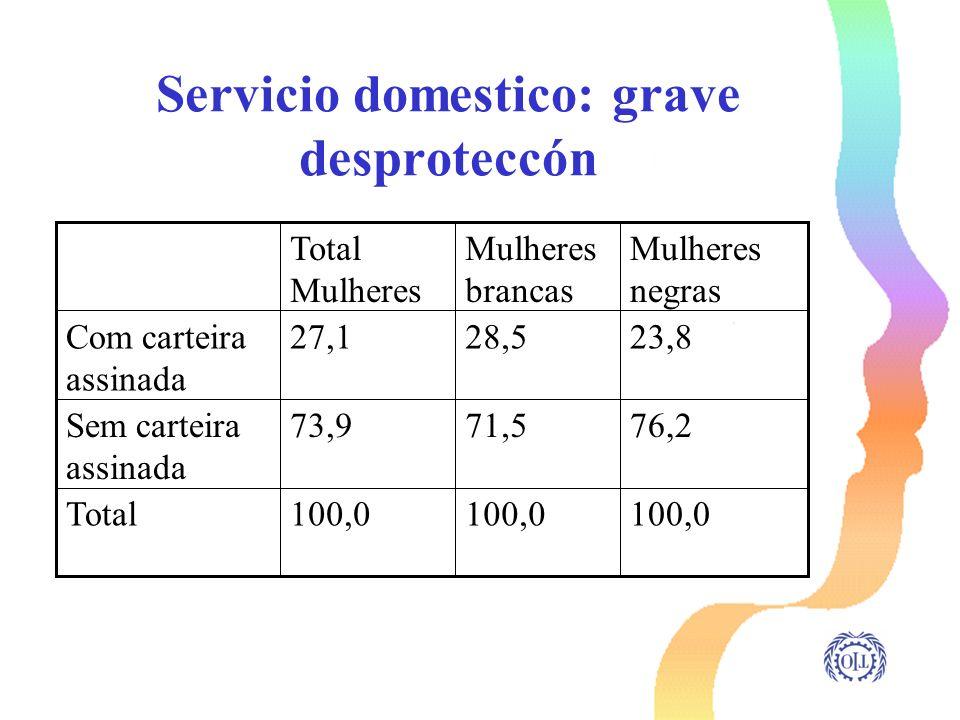 Servicio domestico: grave desproteccón 100,0 Total 76,271,573,9Sem carteira assinada 23,828,527,1Com carteira assinada Mulheres negras Mulheres branca