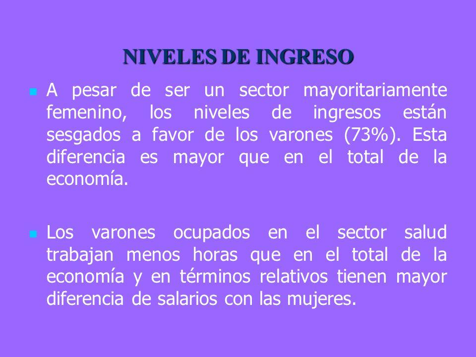 NIVELES DE INGRESO A pesar de ser un sector mayoritariamente femenino, los niveles de ingresos están sesgados a favor de los varones (73%).