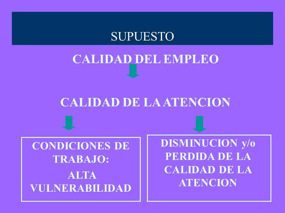 CALIDAD DEL EMPLEO CALIDAD DE LA ATENCION CONDICIONES DE TRABAJO: ALTA VULNERABILIDAD SUPUESTO DISMINUCION y/o PERDIDA DE LA CALIDAD DE LA ATENCION