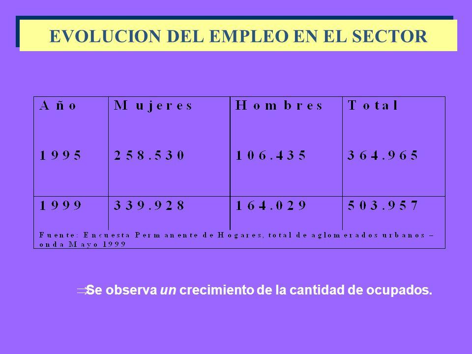 Ocupados en Salud con relación al total de ocupados de la economía Mujeres Varones Total Mayo 199510.1% 2.5% 5.4% Mayo 199910.2% 3.3% 6.0% Octubre 1999 9.9% 2.9% 5.7%