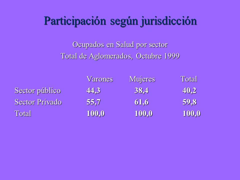 Participación según jurisdicción Ocupados en Salud por sector Total de Aglomerados, Octubre 1999 Varones Mujeres Total Sector público44,338,440,2 Sector Privado55,761,659,8 Total100,0100,0100,0