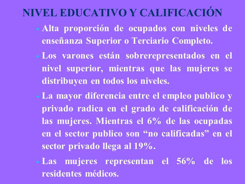 NIVEL EDUCATIVO Y CALIFICACIÓN Alta proporción de ocupados con niveles de enseñanza Superior o Terciario Completo.