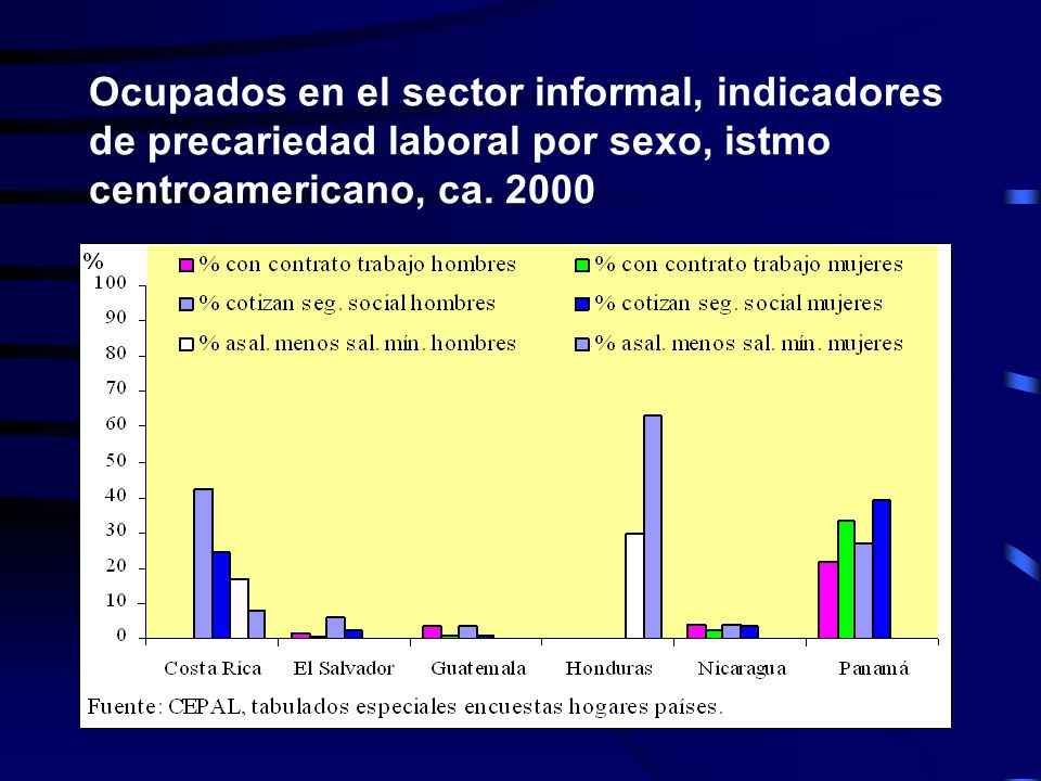 Ocupados en el sector informal, indicadores de precariedad laboral por sexo, istmo centroamericano, ca. 2000