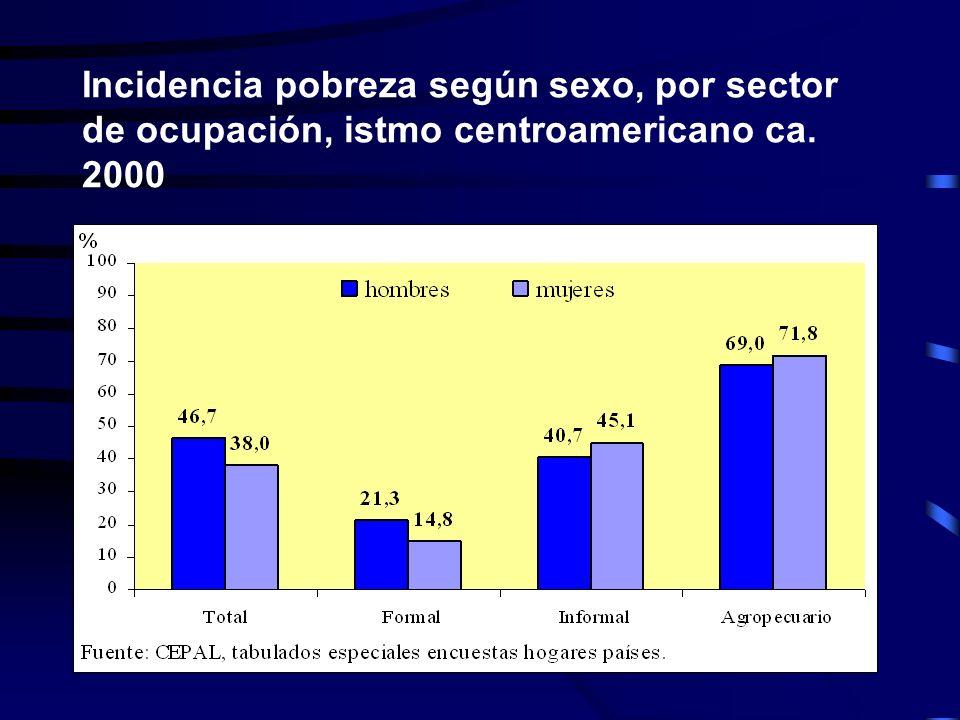 Incidencia pobreza según sexo, por sector de ocupación, istmo centroamericano ca. 2000