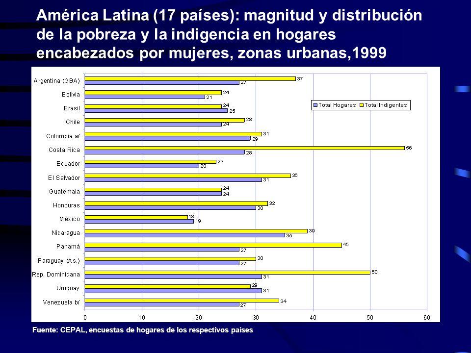 América Latina (17 países): magnitud y distribución de la pobreza y la indigencia en hogares encabezados por mujeres, zonas urbanas,1999 Fuente: CEPAL
