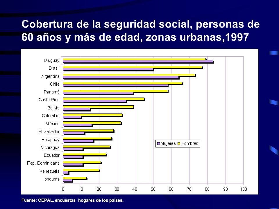 Cobertura de la seguridad social, personas de 60 años y más de edad, zonas urbanas,1997 Fuente: CEPAL, encuestas hogares de los países.
