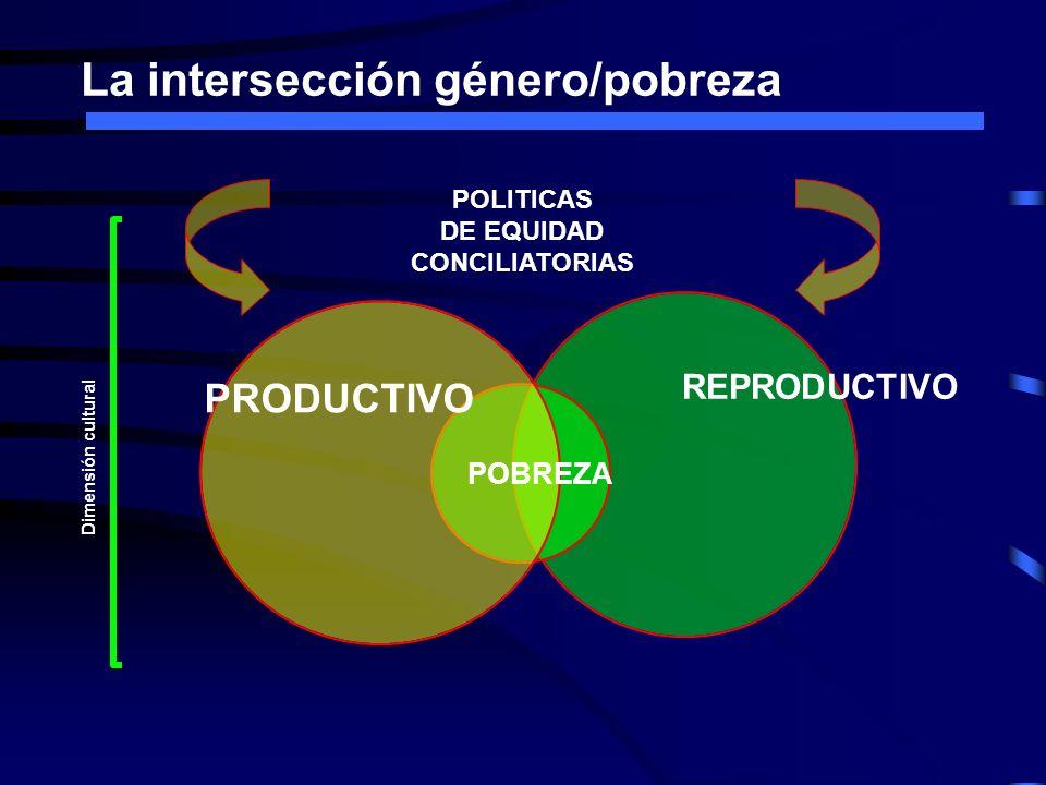 La intersección género/pobreza REPRODUCTIVO PRODUCTIVO POBREZA POLITICAS DE EQUIDAD CONCILIATORIAS Dimensión cultural