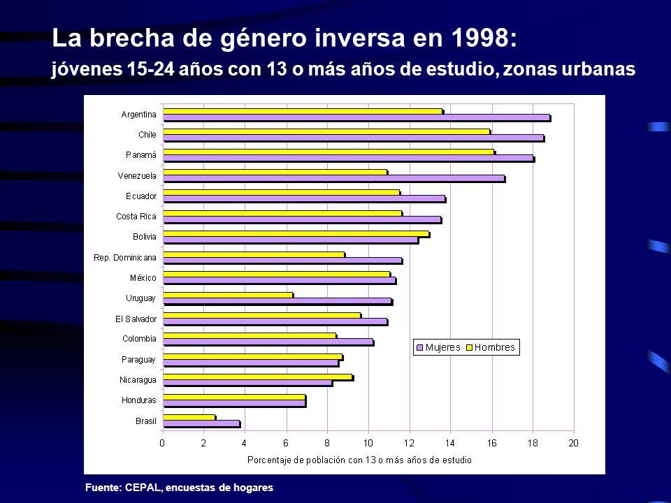 La brecha de género inversa en 1998: jóvenes 15-24 años con 13 o más años de estudio, zonas urbanas Fuente: CEPAL, encuestas de hogares