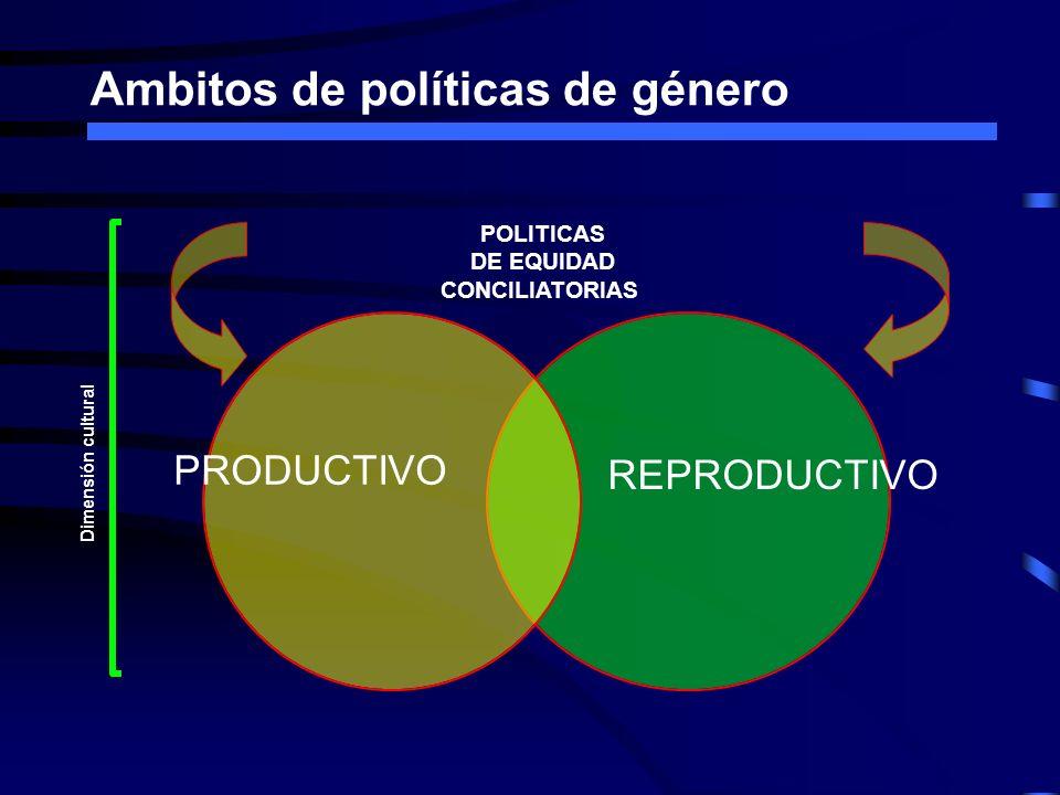 Ambitos de políticas de género PRODUCTIVO REPRODUCTIVO POLITICAS DE EQUIDAD CONCILIATORIAS Dimensión cultural