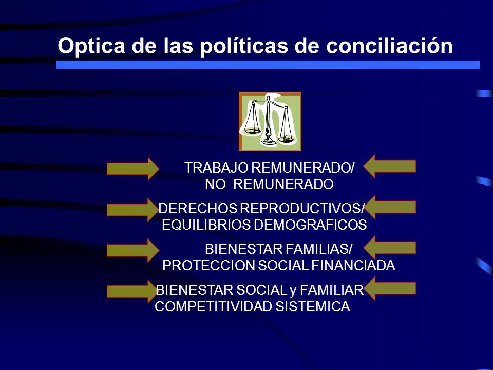 Optica de las políticas de conciliación TRABAJO REMUNERADO/ NO REMUNERADO DERECHOS REPRODUCTIVOS/ EQUILIBRIOS DEMOGRAFICOS BIENESTAR FAMILIAS/ PROTECC