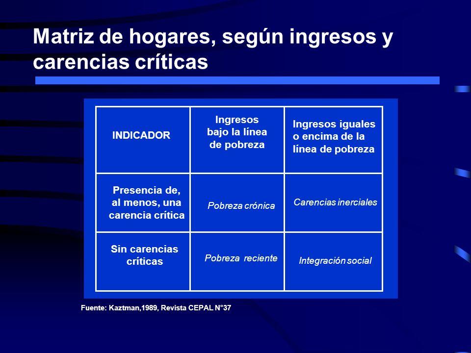 Ocupados sector formal, indicadores de precariedad laboral por sexo, istmo centroamericano, ca.