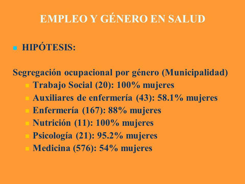 EMPLEO Y GÉNERO EN SALUD HIPÓTESIS: Segregación ocupacional por género (Municipalidad) Trabajo Social (20): 100% mujeres Auxiliares de enfermería (43)