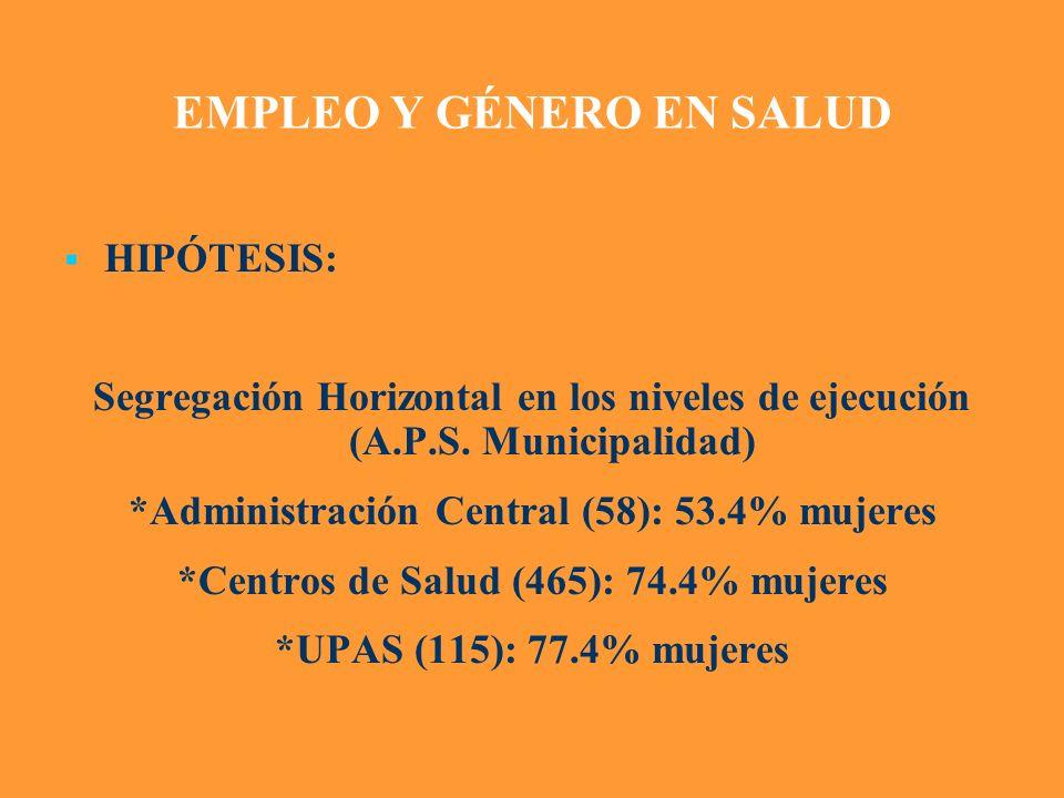 EMPLEO Y GÉNERO EN SALUD HIPÓTESIS: Segregación Horizontal en los niveles de ejecución (A.P.S. Municipalidad) *Administración Central (58): 53.4% muje