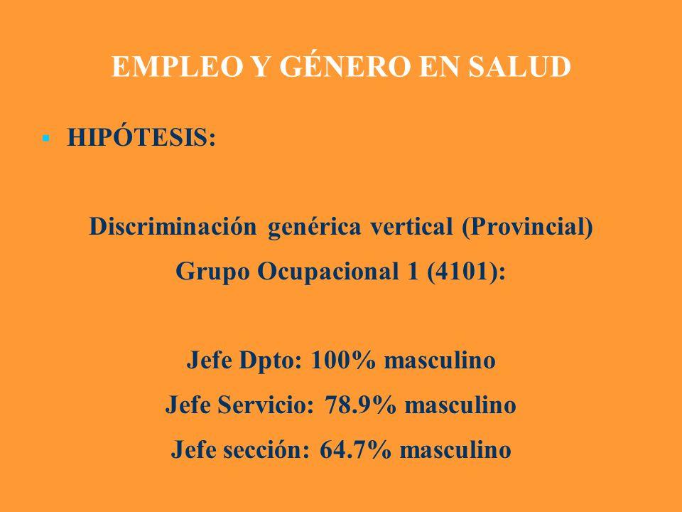 EMPLEO Y GÉNERO EN SALUD HIPÓTESIS: Discriminación genérica vertical (Provincial) Grupo Ocupacional 1 (4101): Jefe Dpto: 100% masculino Jefe Servicio: