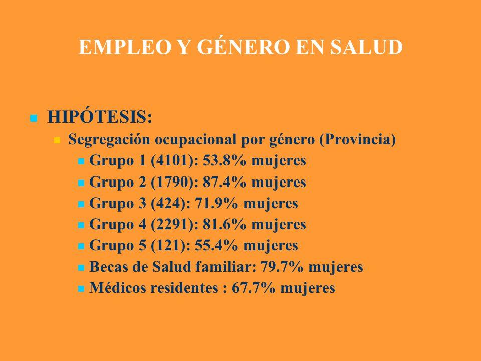 EMPLEO Y GÉNERO EN SALUD HIPÓTESIS: Segregación ocupacional por género (Provincia) Grupo 1 (4101): 53.8% mujeres Grupo 2 (1790): 87.4% mujeres Grupo 3