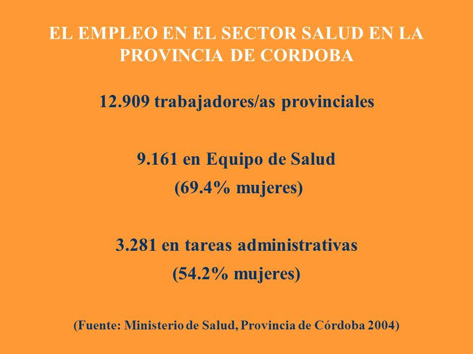 EL EMPLEO EN EL SECTOR SALUD EN LA PROVINCIA DE CORDOBA 12.909 trabajadores/as provinciales 9.161 en Equipo de Salud (69.4% mujeres) 3.281 en tareas a