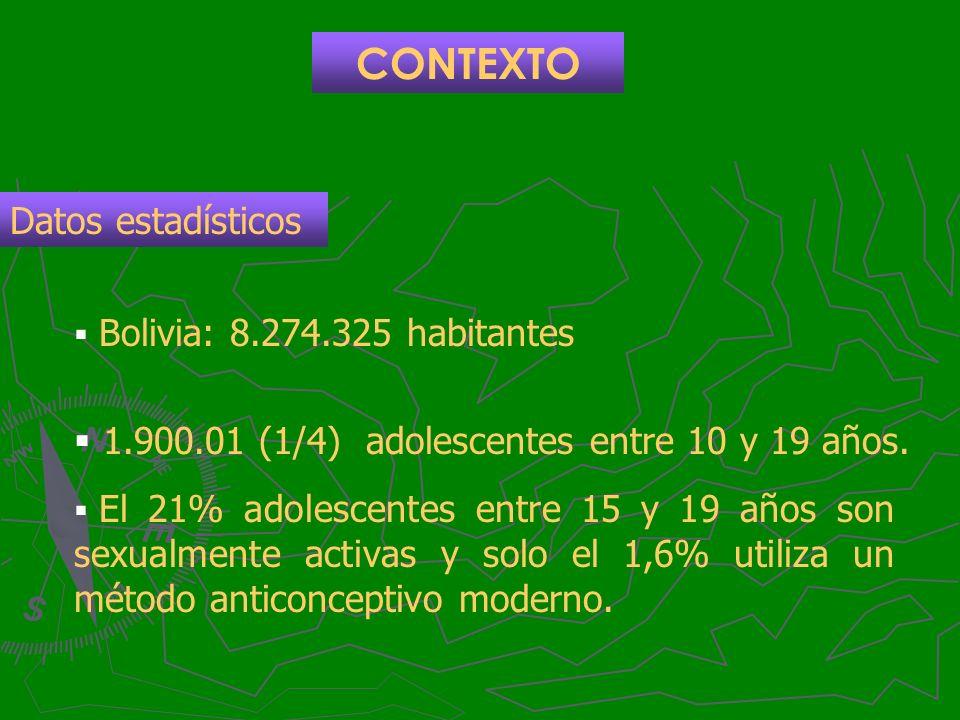 Bolivia: 8.274.325 habitantes 1.900.01 (1/4) adolescentes entre 10 y 19 años. El 21% adolescentes entre 15 y 19 años son sexualmente activas y solo el