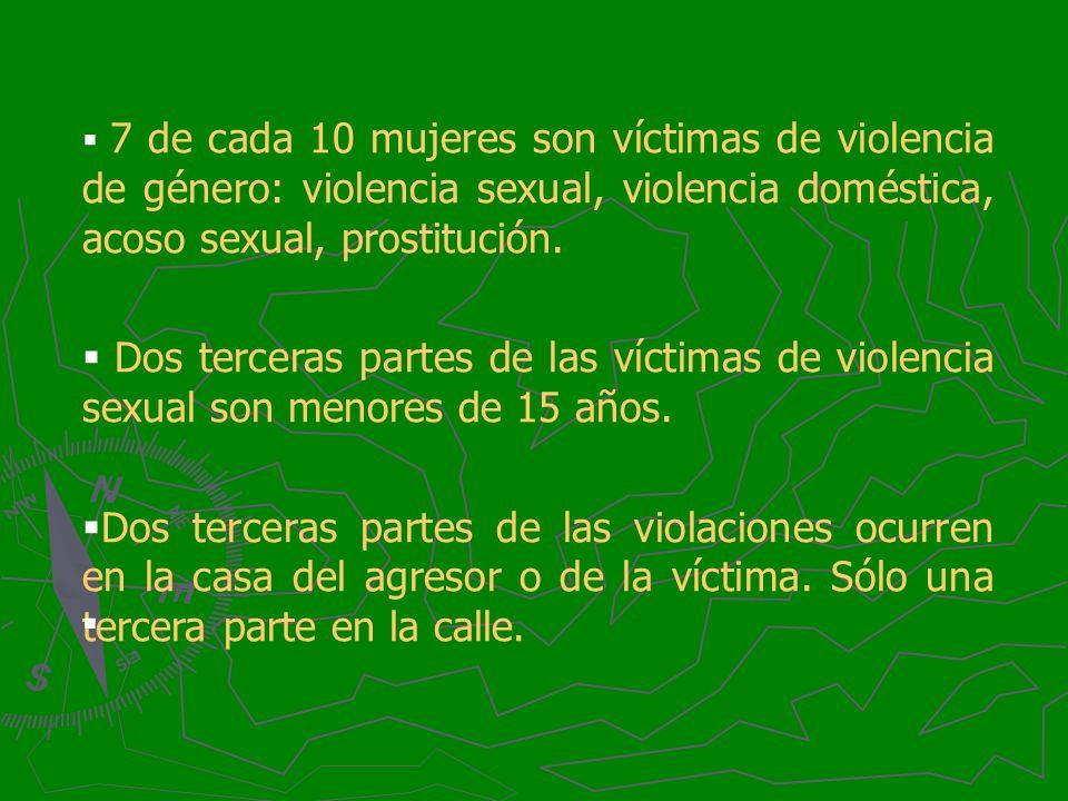 7 de cada 10 mujeres son víctimas de violencia de género: violencia sexual, violencia doméstica, acoso sexual, prostitución. Dos terceras partes de la