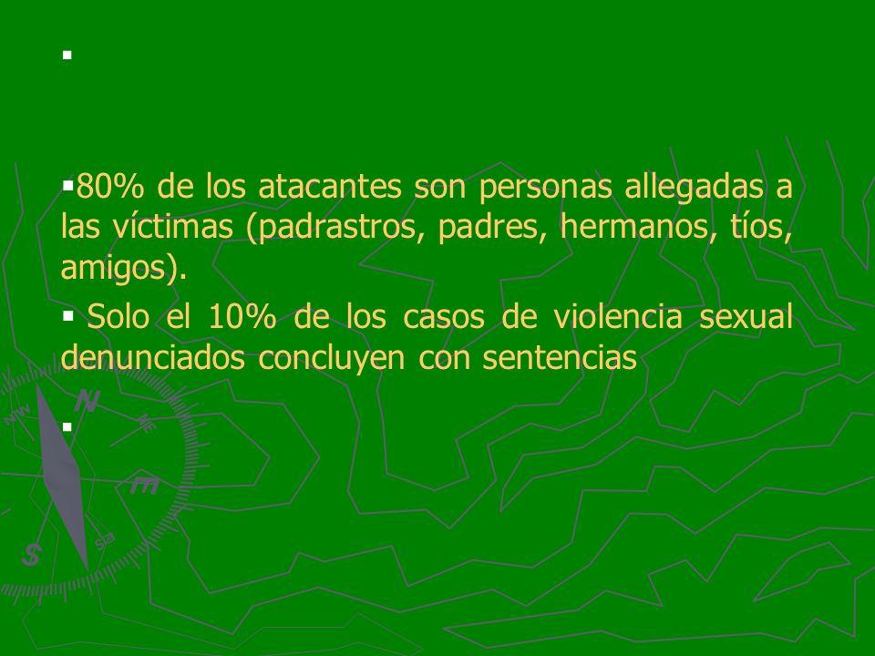 80% de los atacantes son personas allegadas a las víctimas (padrastros, padres, hermanos, tíos, amigos). Solo el 10% de los casos de violencia sexual