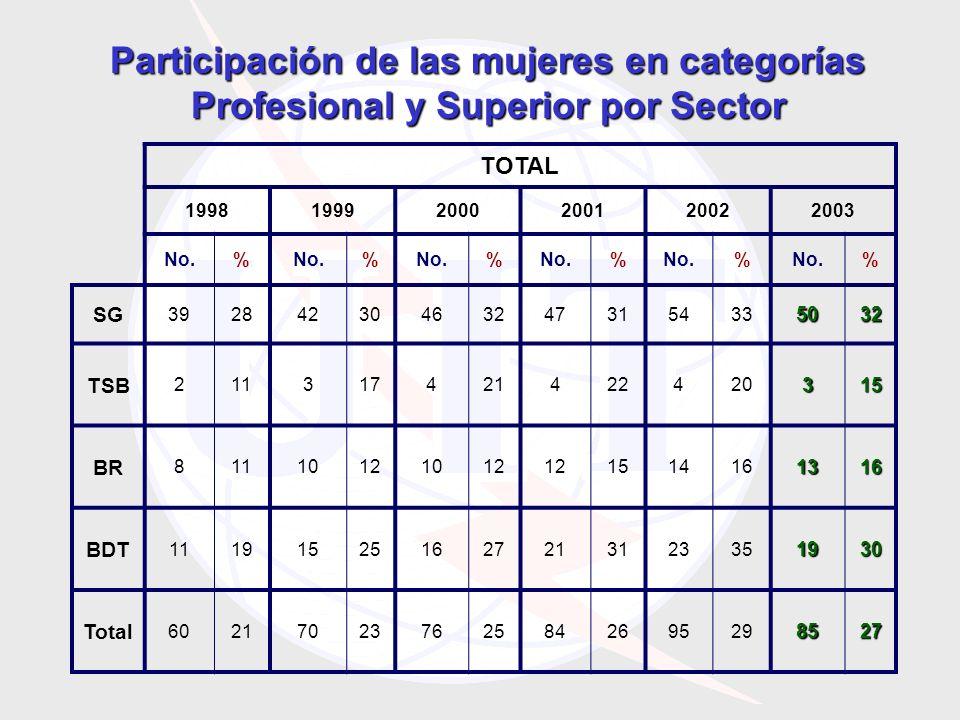 TOTAL 199819992000200120022003 No.% % % % % % SG 392842304632473154335032 TSB 211317421422420315 BR 81110121012 1514161316 BDT 111915251627213123351930 Total 602170237625842695298527 Participación de las mujeres en categorías Profesional y Superior por Sector