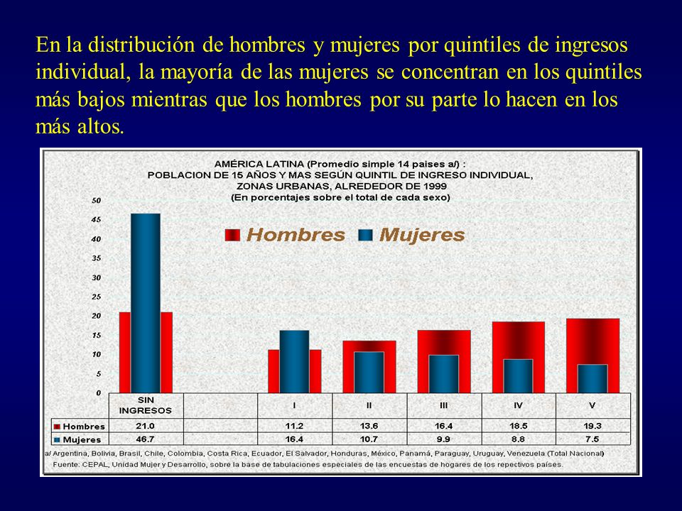 En la distribución de hombres y mujeres por quintiles de ingresos individual, la mayoría de las mujeres se concentran en los quintiles más bajos mientras que los hombres por su parte lo hacen en los más altos.