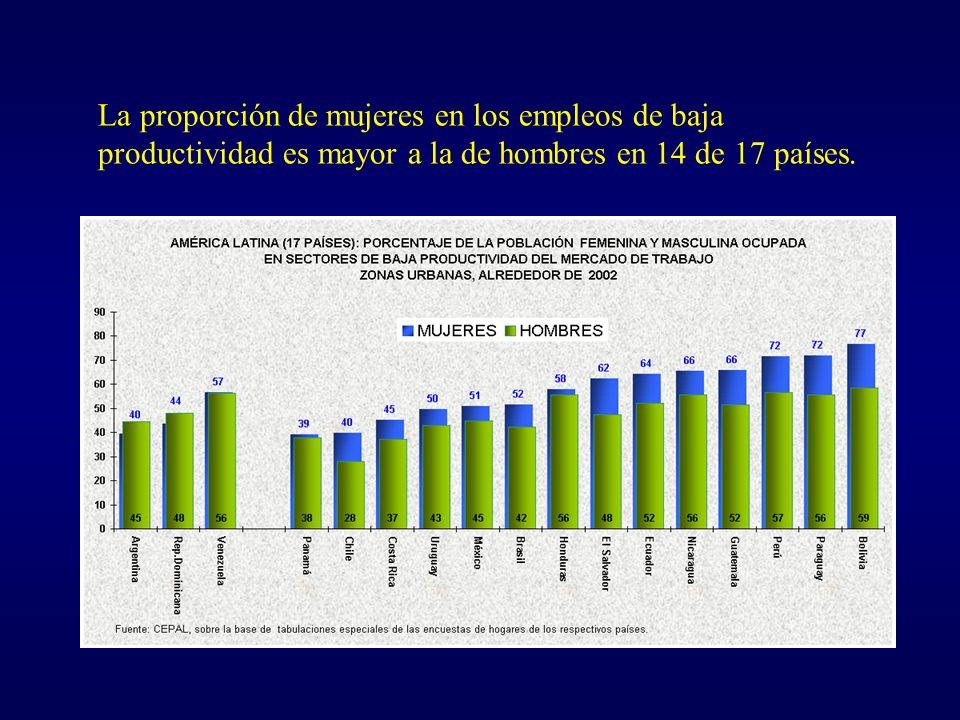 La proporción de mujeres en los empleos de baja productividad es mayor a la de hombres en 14 de 17 países.