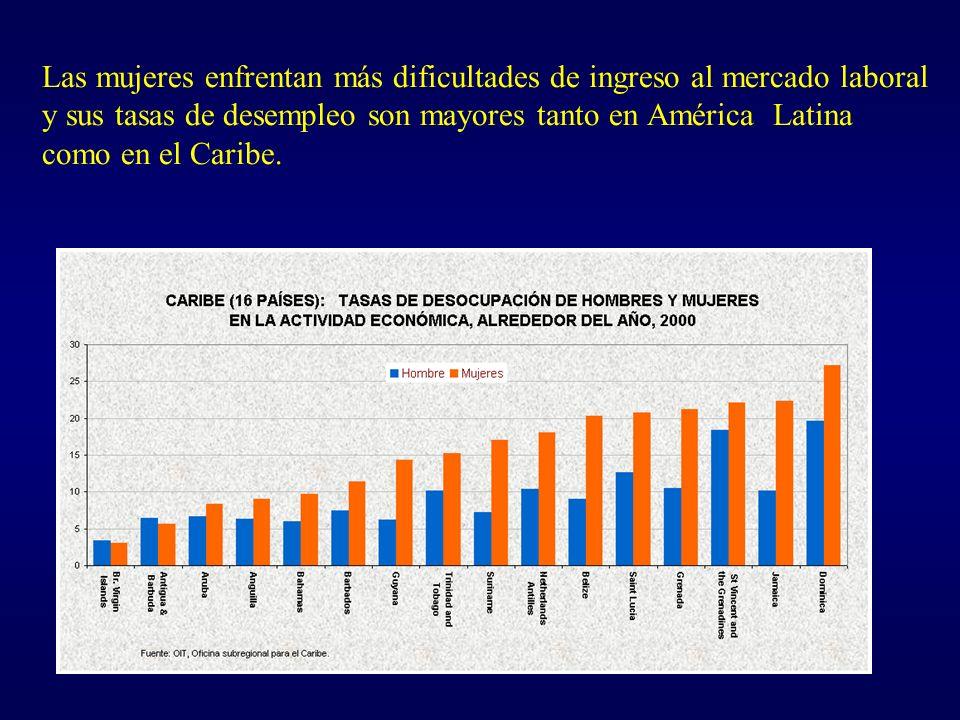 Las mujeres enfrentan más dificultades de ingreso al mercado laboral y sus tasas de desempleo son mayores tanto en América Latina como en el Caribe.