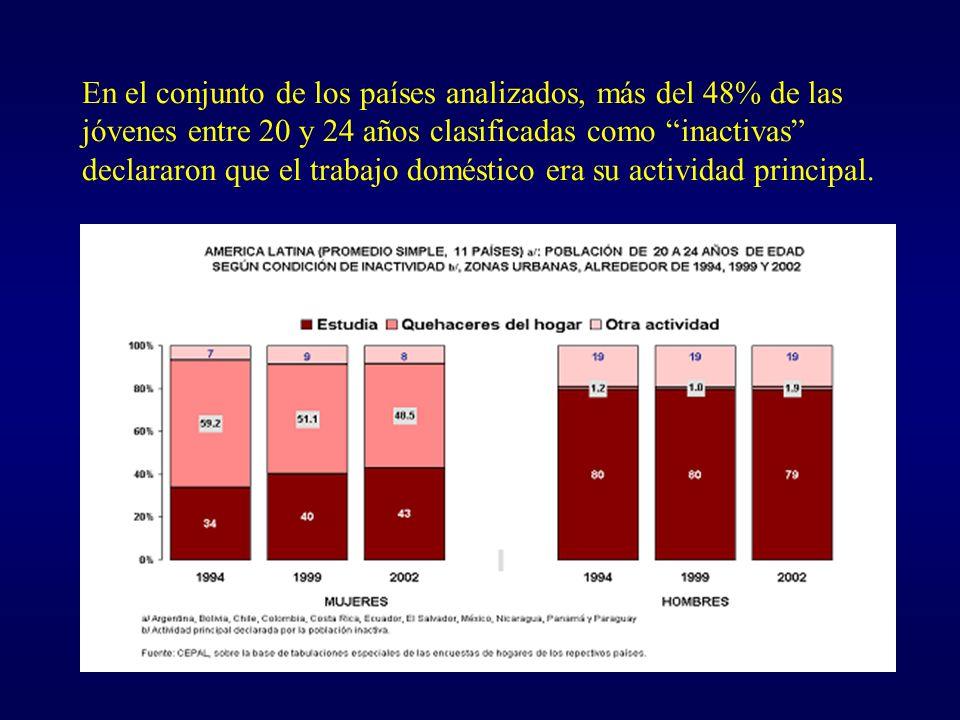 En el conjunto de los países analizados, más del 48% de las jóvenes entre 20 y 24 años clasificadas como inactivas declararon que el trabajo doméstico era su actividad principal.