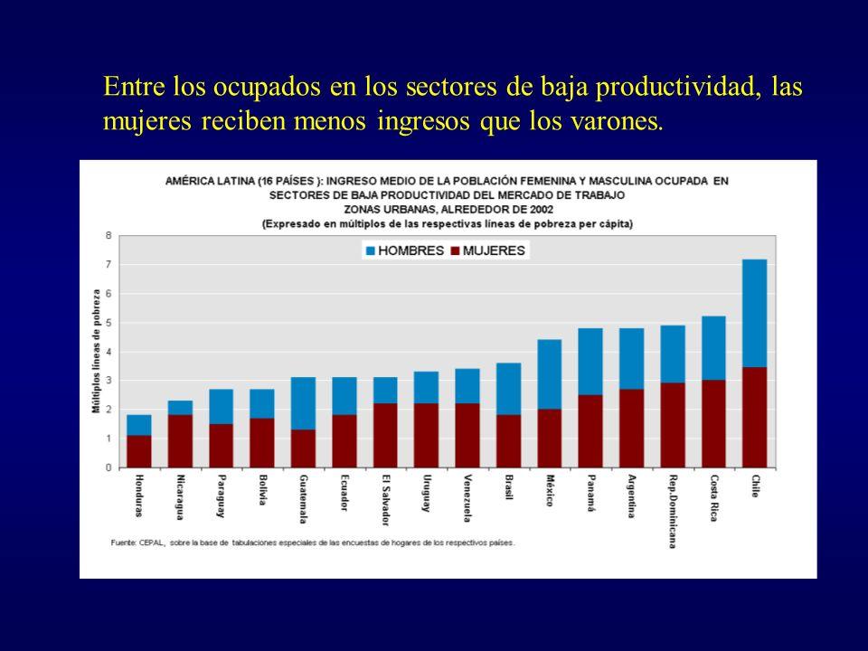 Entre los ocupados en los sectores de baja productividad, las mujeres reciben menos ingresos que los varones.