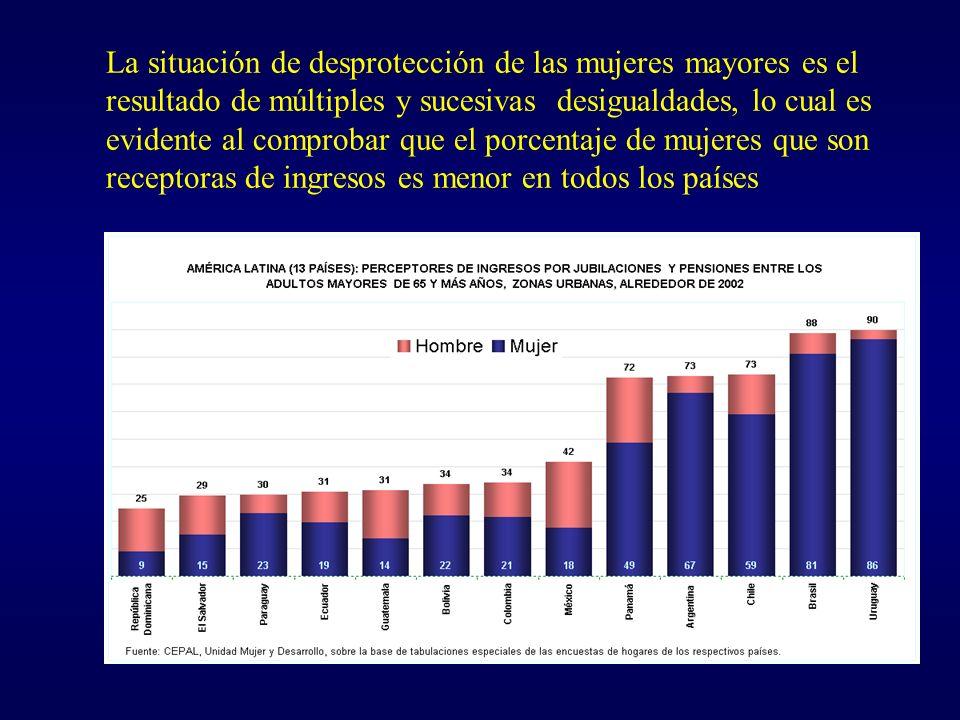 La situación de desprotección de las mujeres mayores es el resultado de múltiples y sucesivas desigualdades, lo cual es evidente al comprobar que el porcentaje de mujeres que son receptoras de ingresos es menor en todos los países
