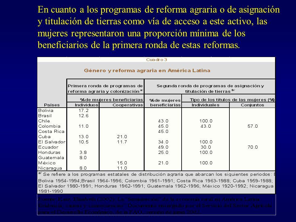 En cuanto a los programas de reforma agraria o de asignación y titulación de tierras como vía de acceso a este activo, las mujeres representaron una proporción mínima de los beneficiarios de la primera ronda de estas reformas.